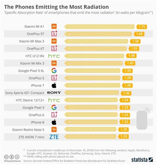 现在的手机还需要担心辐射吗?