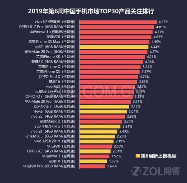 2019年2月最受欢迎的是哪款手机?