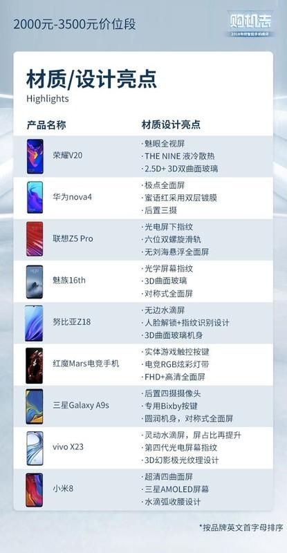 预算2000-3500元 哪些手机才是2019开年首选?