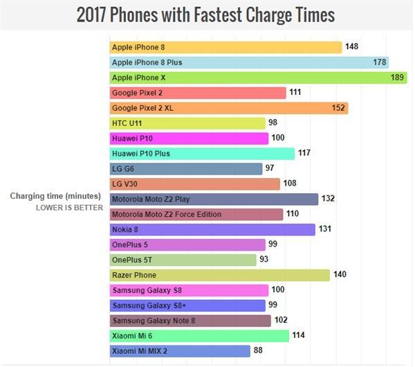 2017年手机续航和充电排行榜单出炉了吗?
