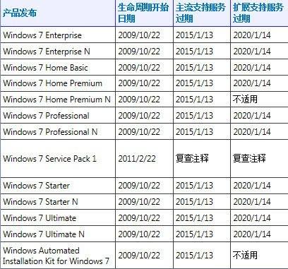 win7用户不升级win10会被微软收安全费吗?