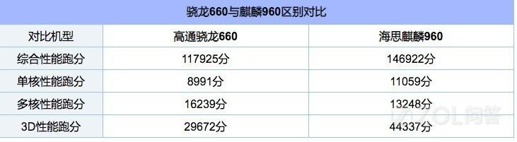 麒麟960和骁龙660哪个好?