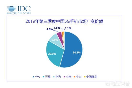 vivo只发布了两款5G手机,是凭借什么拿下中国5G手机市场第一的?