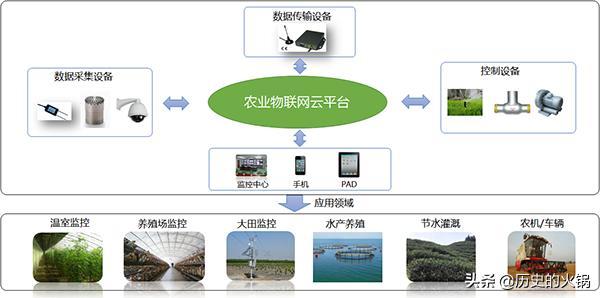农业物联网监控的作用是什么?
