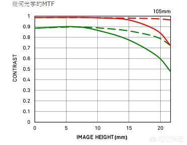 适马105/1.4和135/1.4有防抖吗?D850用,主拍人像,哪个适配度好?