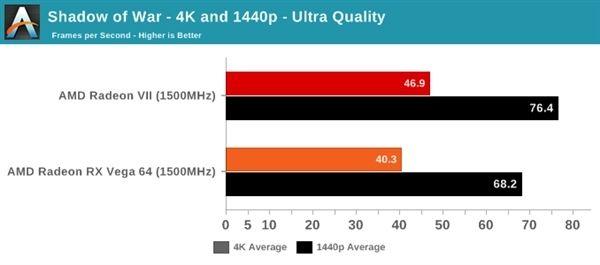 Radeon VII和RX Vega 64性能差距有多大?