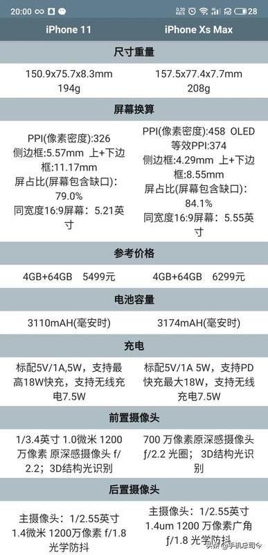 iphonexsmax和iphone11买哪个好?