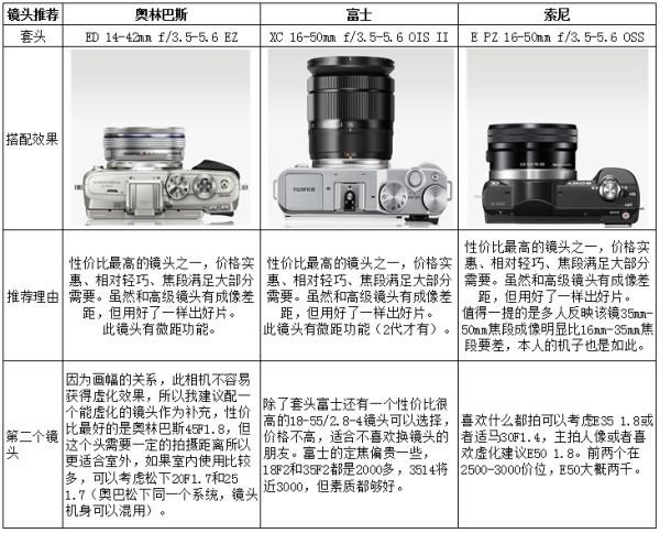 微单相机哪个好
