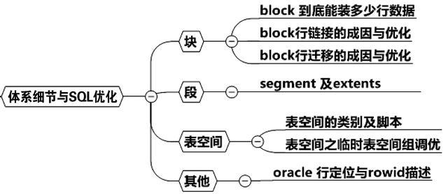 oracle表空间太大,有哪些优化办法?