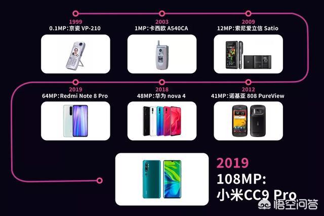小米出的1亿像素手机真的好用吗,到底好在哪里?