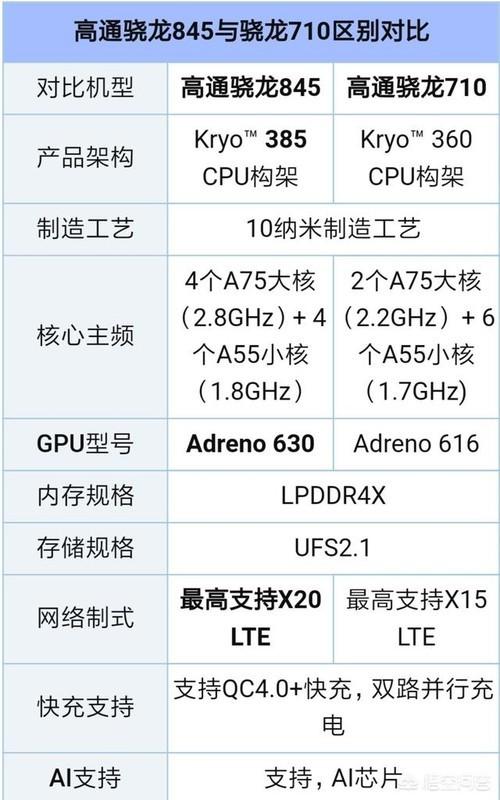 骁龙712与骁龙845的差别是什么?