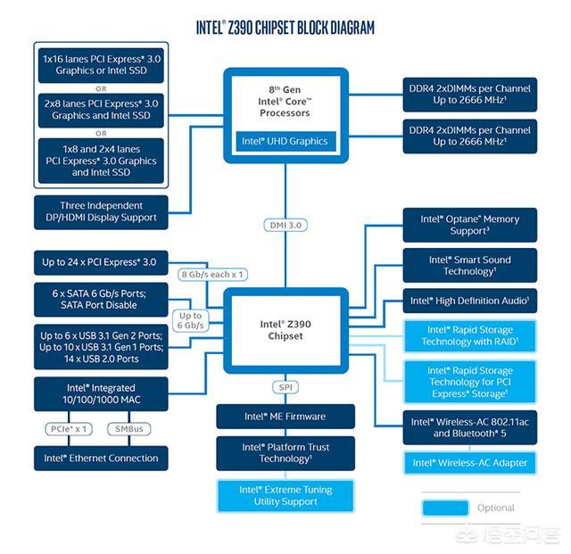 英特尔处理器及芯片组平台明年有哪些变化?