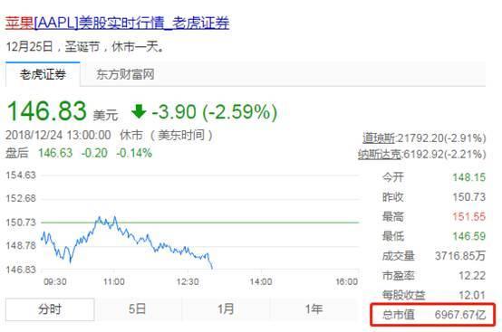 苹果市值暴跌超过40%说明了什么?