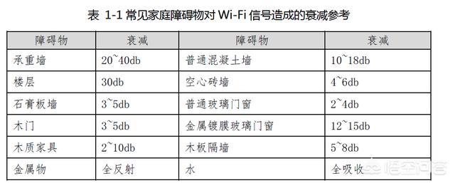 家中隔壁房间的WIFI信号很差,这是怎么回事?该怎么办?