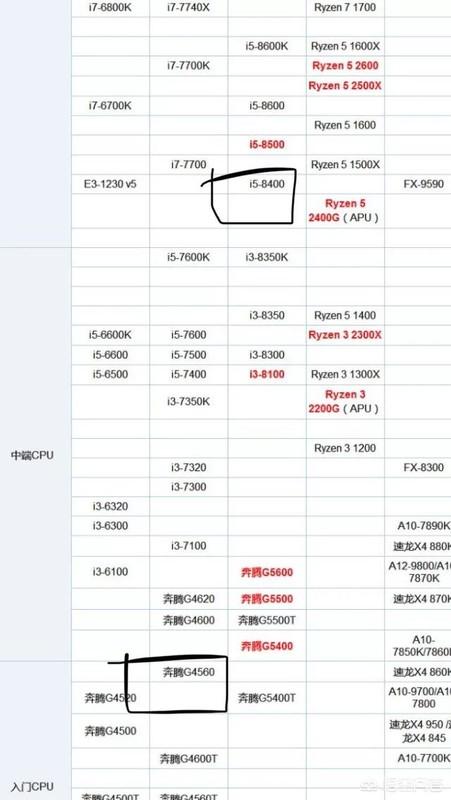 玩DNF,目前用的CPU是G4560,换i5 8400提升大吗?