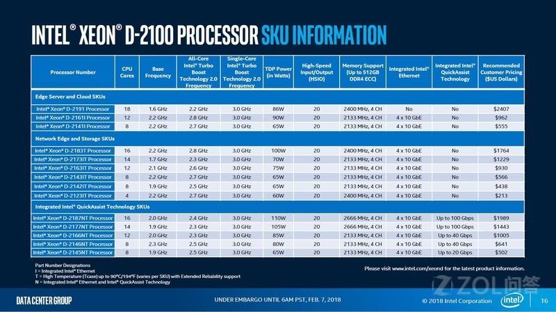 Xeon-D 2100系列处理器发布了吗?有什么特色?