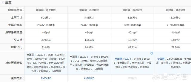 小米8、小米8青春版和小米6x、小米8se哪部性价比高?
