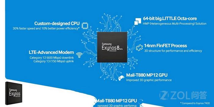 三星Exynos 8890处理器性能怎么样?