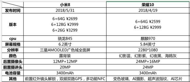 小米8为什么可以做到2699的售价?相比其他旗舰手机小米8硬件在哪些方面缩水了?