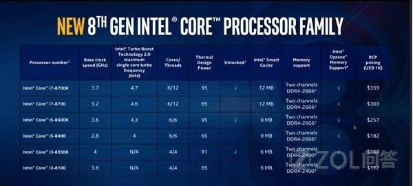 英特尔第八代处理器发布了吗?