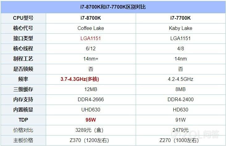 i7-7700K和8700K性能差别大吗?这两个CPU应该选哪个?