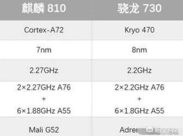华为手机处理器麒麟810和高通骁龙哪个型号的处理器属于一个档次?为什么?