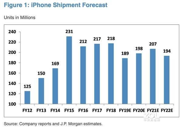 今年iPhone 12会继续涨价么?