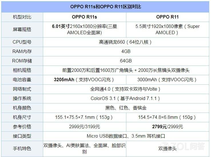OPPO R11s和OPPO R11有什么区别?