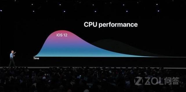 iOS12让手机变快70%是怎么实现的?安卓能用这种技术么?