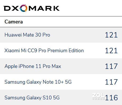 目前拍照比较好的手机有哪些?