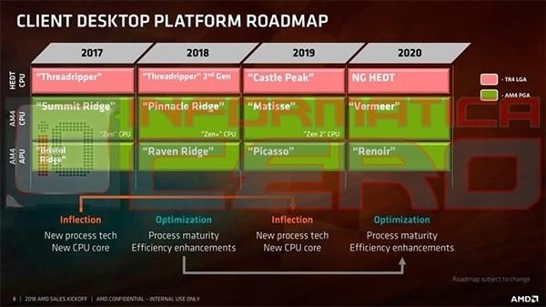 AMD Ryzen 9 3800X有多强?