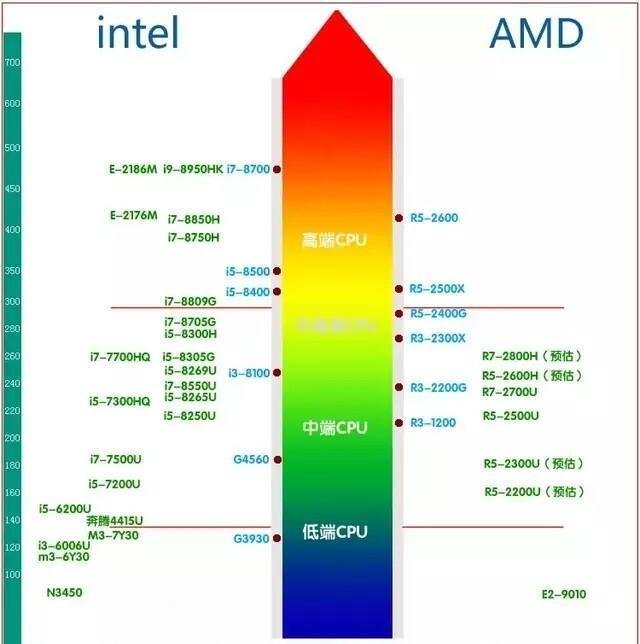 2019年CPU显卡哪些坑不能踩?