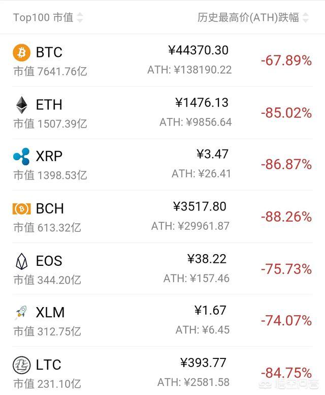 你觉得数字货币还能出现百倍、千倍币吗?区块链的未来发展趋向是怎么样的?