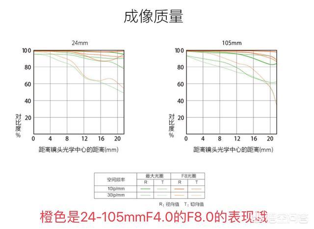 索尼微单A7R4配24-105mmf4镜头能不能满足高像素需要?
