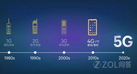 中国移动、中国电信、中国联通三大运营商确认全国18个城市首先试点5G,你怎么看?