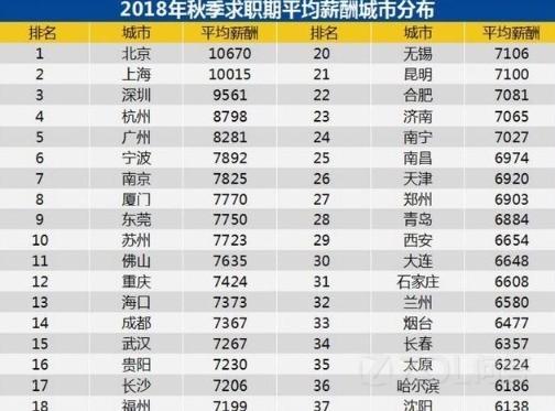 在高端人才方面南京苏州谁更具吸引力和优势?