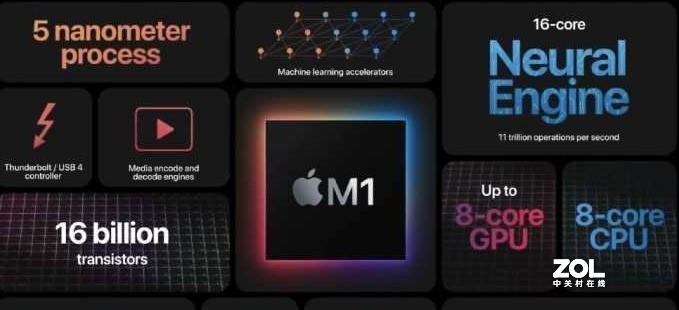 如何评价苹果 M1X 芯片?