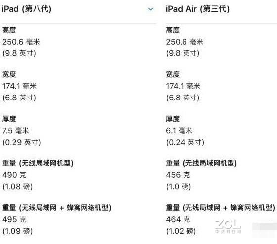 ipadair3和ipad2020差距大吗?