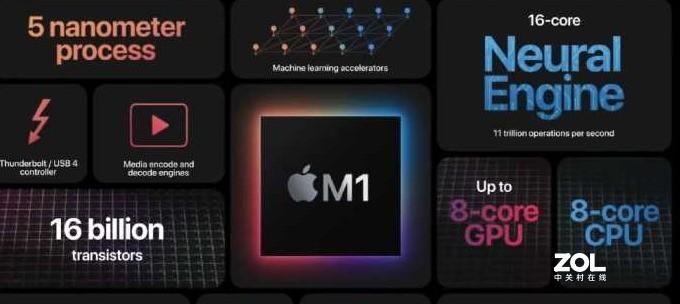 M1芯片有哪些新的突破